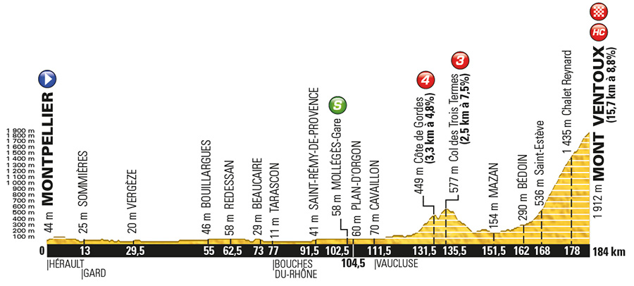 Stage 12 route