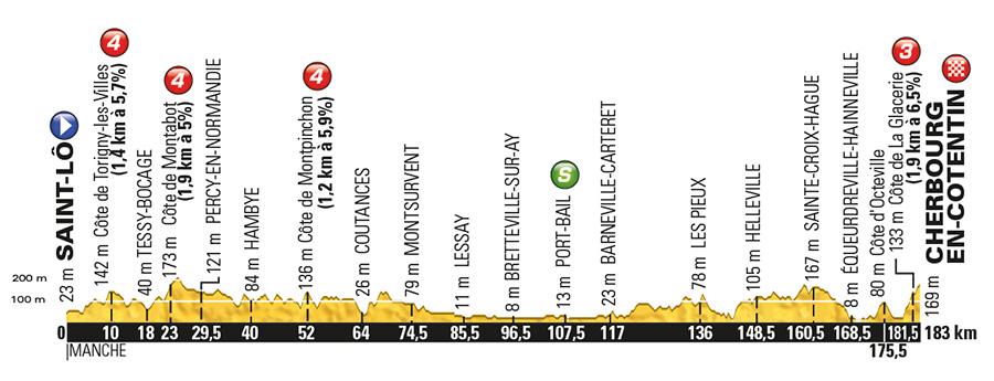 Tour de France 2016 stage 2