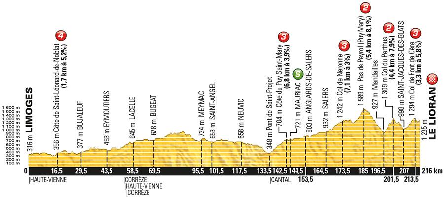 Tour de France 2016 Stage 5