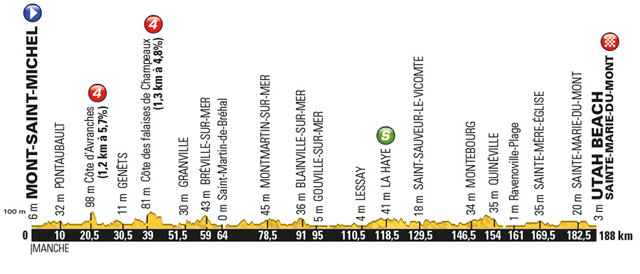 TdF Stage 1