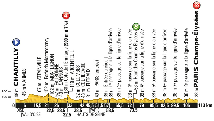 TdF Stage 21