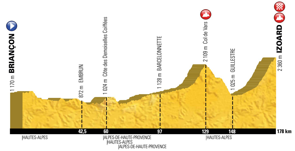 Route profile