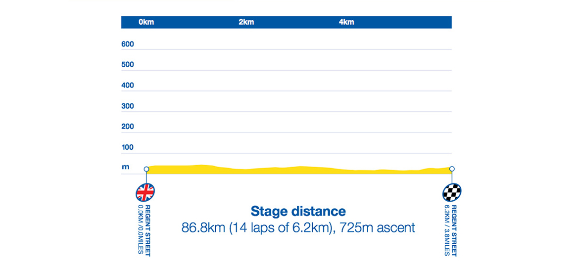 Tour of Britain 2015: Stage 8 Preview