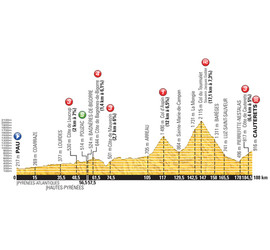 Tour de France 2015: Stage 11 Preview