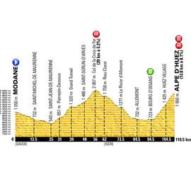 Tour de France 2015: Stage 20 Preview