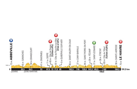 Tour de France 2015: Stage 6 Preview