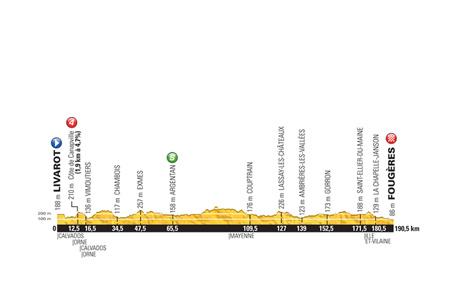 Tour de France 2015: Stage 7 Preview