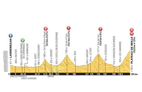 Tour de France 2015: Stage 12 Preview