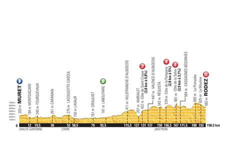 Tour de France 2015: Stage 13 Preview
