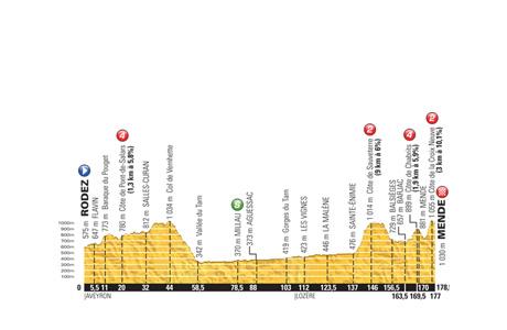 Tour de France 2015: Stage 14 Preview