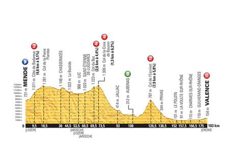Tour de France 2015: Stage 15 Preview