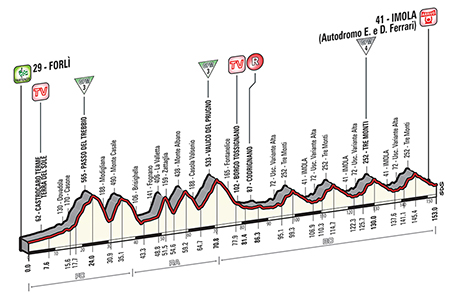 Giro d'Italia 2015: Stage 11 Preview