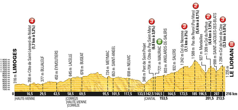 Tour de France 2016: Polka Dot Jersey Contenders