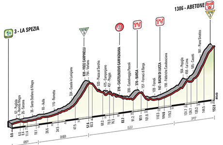 Giro d'Italia 2015: Stage 5 Preview