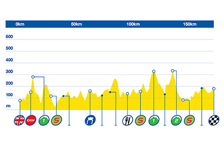 Tour of Britain 2015: Stage 2 Preview